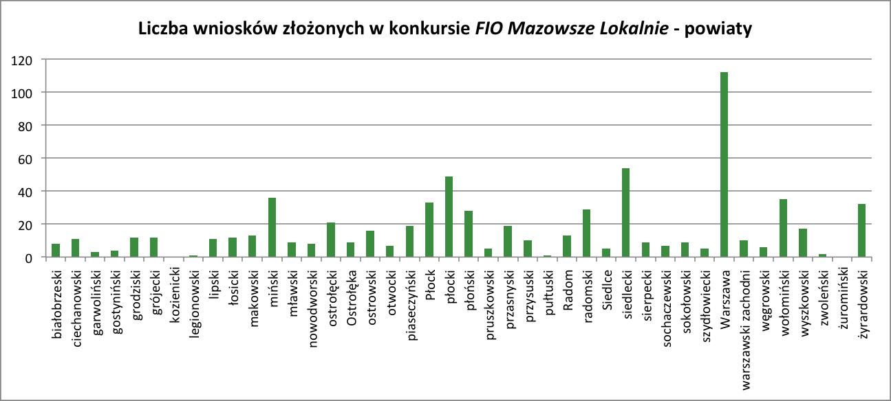 wykres_powiaty_formalna_2014